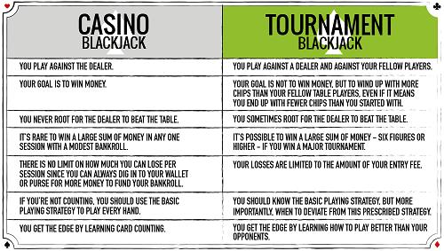 real money blackjack tournaments