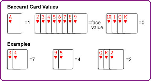 Counting Baccarat Cards