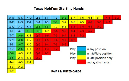 Best Texas Hold'em Strategy USA