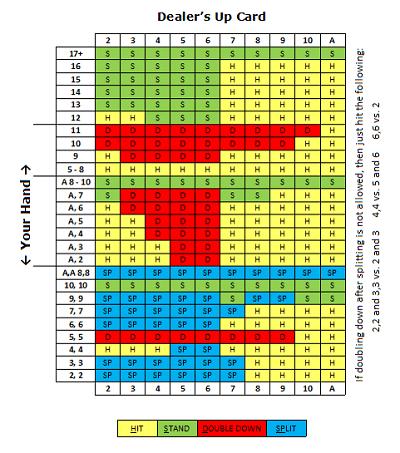 Blackjack-Basic-Strategy-Chart