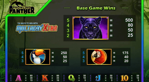 Prowling Panther Slot Game: Final Rating