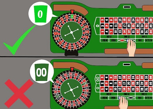 How to Win Roulette Every Time